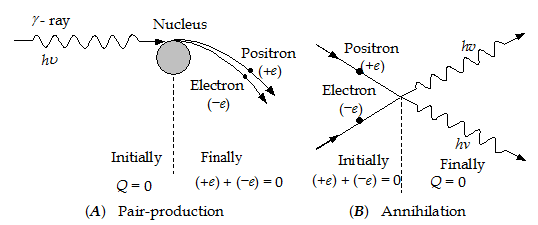 Chapter Notes: Electrostatics - Class 12 Physics Notes