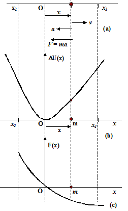 Chapter Notes: Simple Harmonic Motion Physics Class 11 - DronStudy com