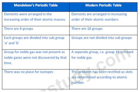 Periodic classification of elements ncert exercise questions q10 compare and contrast the arrangement of elements in mendelevs periodic table and the modern periodic table sol comparison of mendeleevs periodic urtaz Image collections