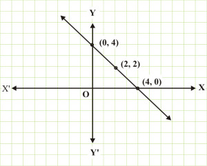 how to create a 2 y variables graph