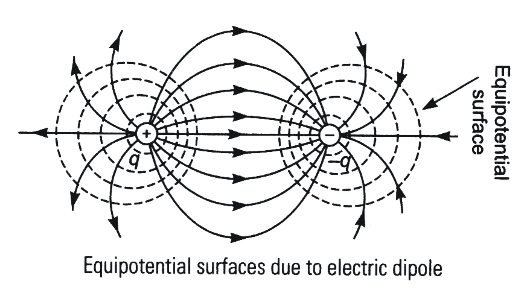 how to draw electric field lines from equipotential lines