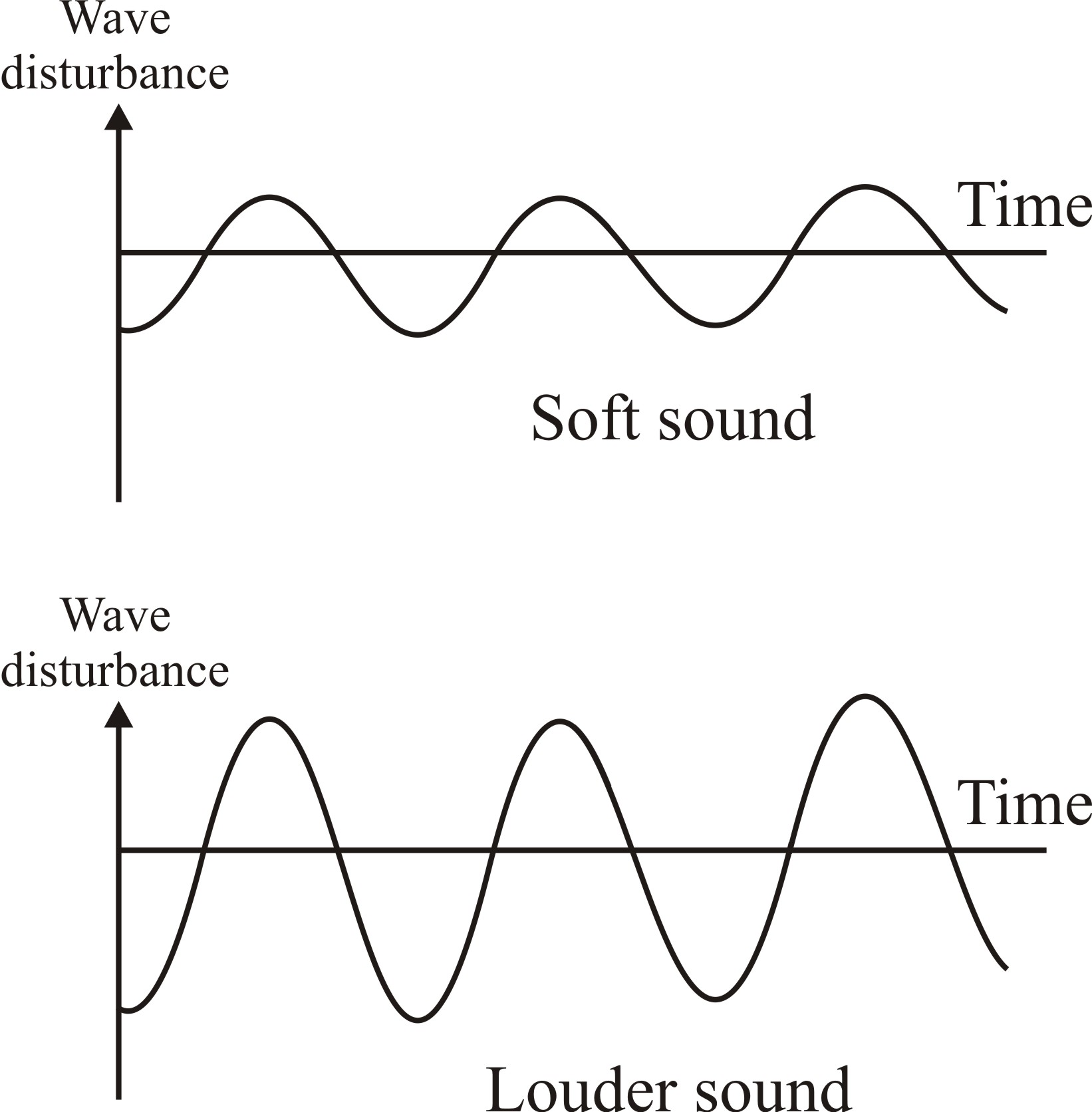 class    class ix physics   sound s  chand questions   dronstudy comon what factor does the     pitch     of a sound depend   b  draw labelled diagrams to represent sound of  i  low pitch  and