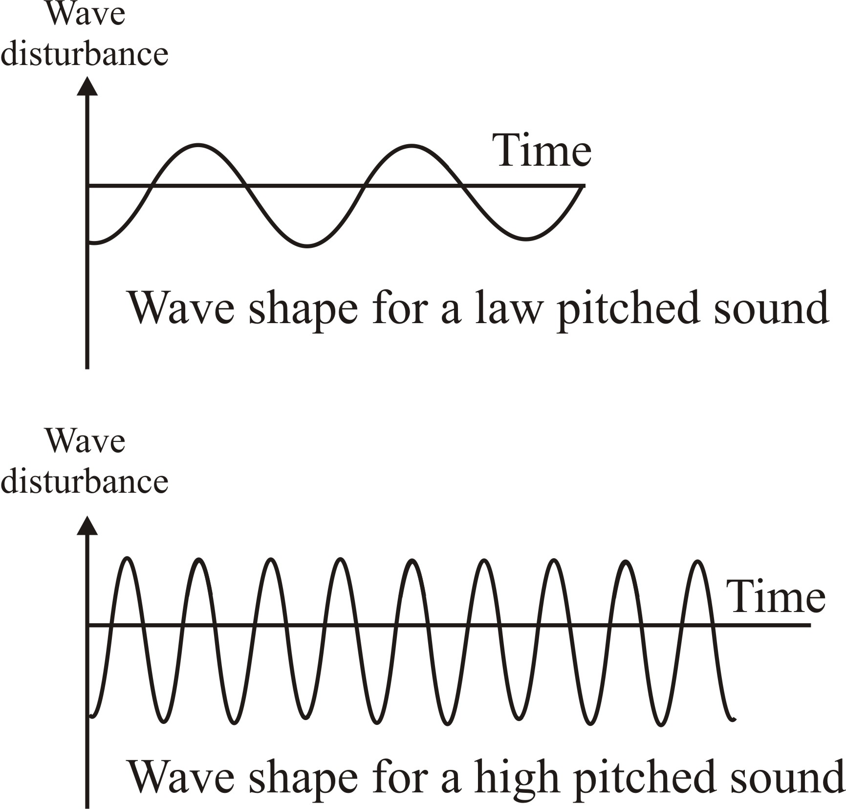 class    class ix physics   sound s  chand questions   dronstudy com a  pitch is that characteristic of sound that determines the shrillness of sound  it depends on frequency of sound