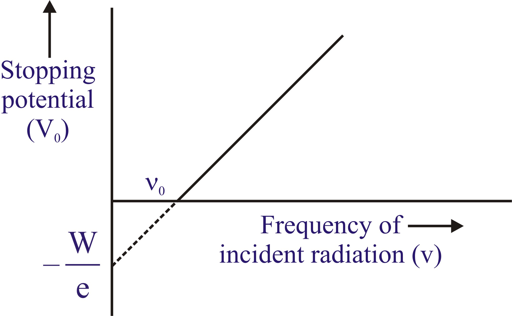 how to find work function given wavelength and kinetic energy