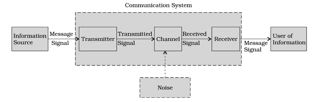 communication system  previous year's questions  dronstudy, block diagram