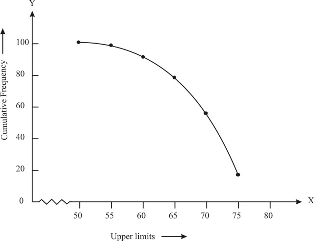 how to draw ogive graph