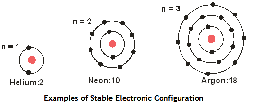 Periodic classification of elements chapter notes dronstudy atoms do chemical reactions with each other to achieve stable electronic configuration urtaz Image collections