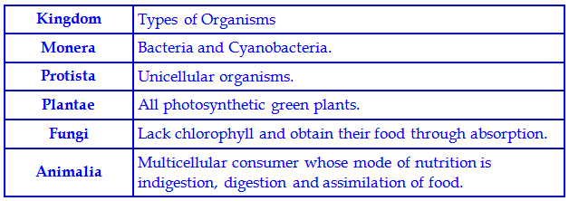 Q 38 State The List Of Names Of Five Kingdom Of Organism With The Names Of Organism They Are Composed Of