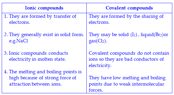 differences between ionic and covalent compounds Covalent compounds can be bound together by single, double, or triple bonds, while ionic bonds can only bond in one way  covalent compounds form only between nonmetallic atoms (nonmetals), while ionic compounds form only between nonmetallic atoms and metallic atoms (metals.