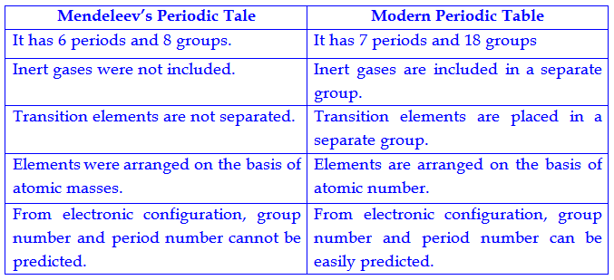 Difference between mendeleev periodic table and modern periodic difference between and modern posted with difference between and urtaz Image collections