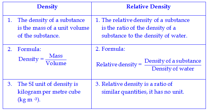 relative density Definition of relative density in the audioenglishorg dictionary meaning of relative density what does relative density mean proper usage and pronunciation (in phonetic transcription) of the word relative density information about relative density in the audioenglishorg dictionary, synonyms and antonyms.