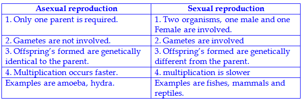 Main difference between asexual and sexual reproduction in plants