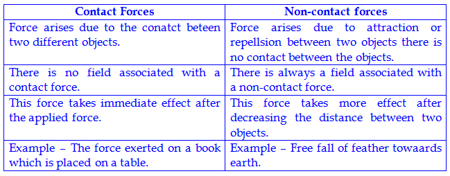 Force And Laws Of Motion   Complete Set Of Question