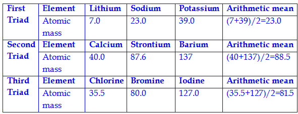 Periodic Classification Of Elements Complete Set Of Questions