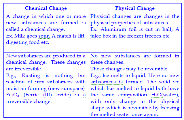 Science Class 9 Practice Paper 4 With Sol For Sa 1