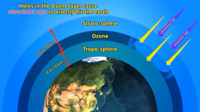 scope and limitation of ozone layer How to measure uv radiation world-wide determination of uv and ozone values within the scope of the wmo limitation on the uv measurement.