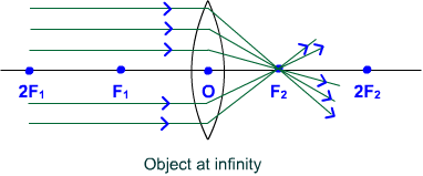 convex lens object at infinity
