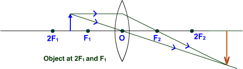 convex lens object between 2F1 and F1