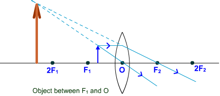 convex lens object between optical centre and principal axis