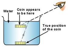 http://cdac.olabs.co.in/userfiles/2/image/coin-water-refraction.jpg