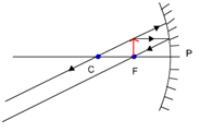 object at F concave mirror