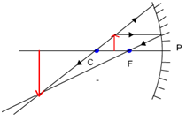 object between C and F concave mirror
