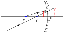 object between F and P concave mirror