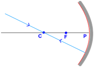 rays passing centre of curvature concave mirror