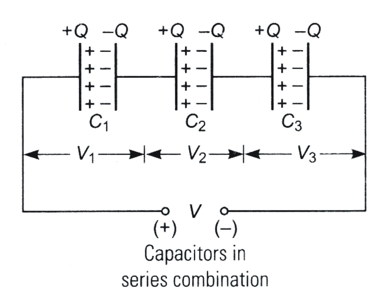 Electrostatic Potential And Capacitance Previous Years Questions Charge On A Capacitors Plates In Series Combination Of Same Lie Each Capacitor Difference Across The Is Equal To Algebraic Sum