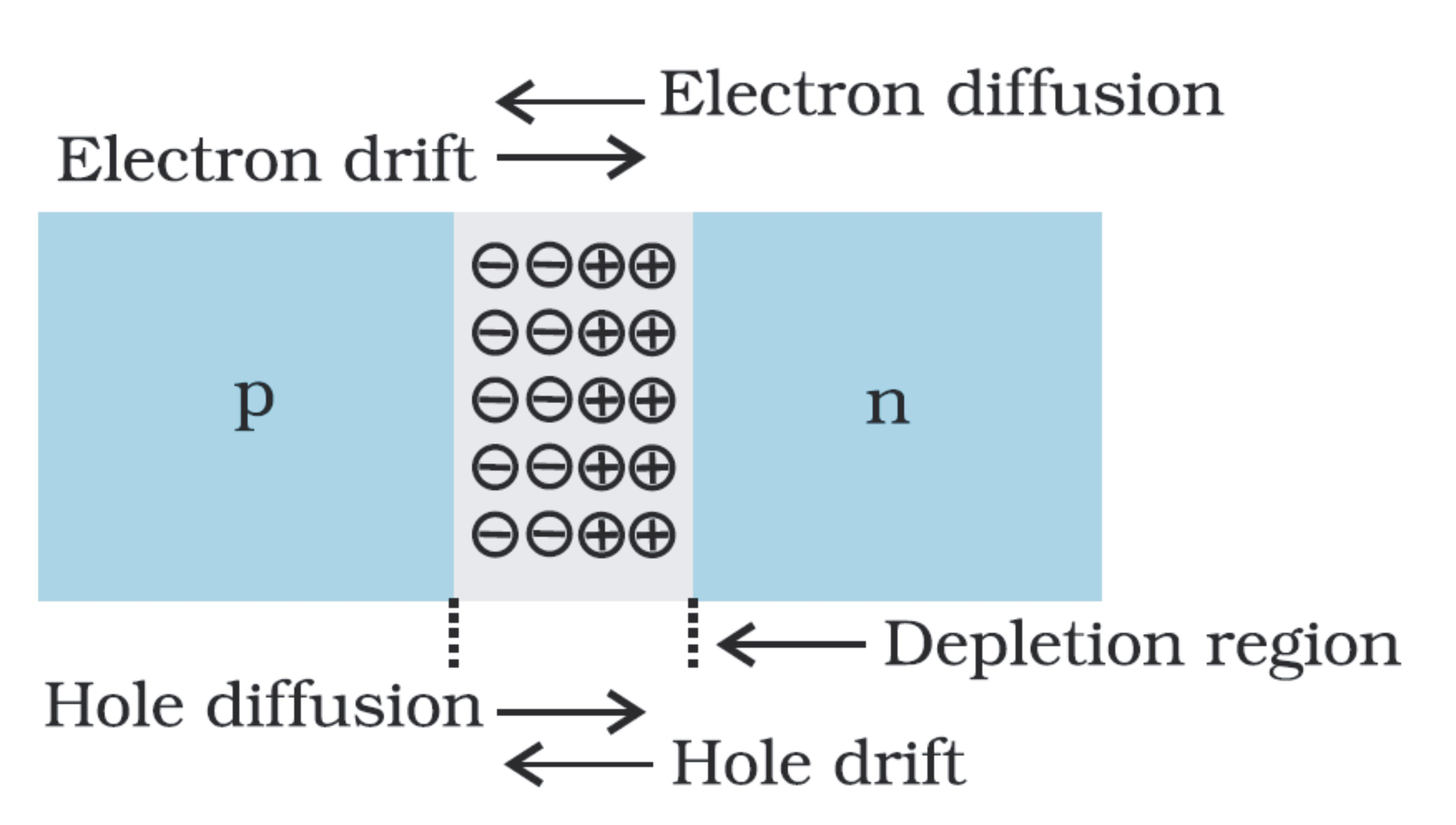 Pn Junction Previous Years Questions Diode And Its Characteristics The Two Important Processes Are Diffusion Drift When P N Sides Come In Contact Majority Carriers Diffuse From High Concentration To Low
