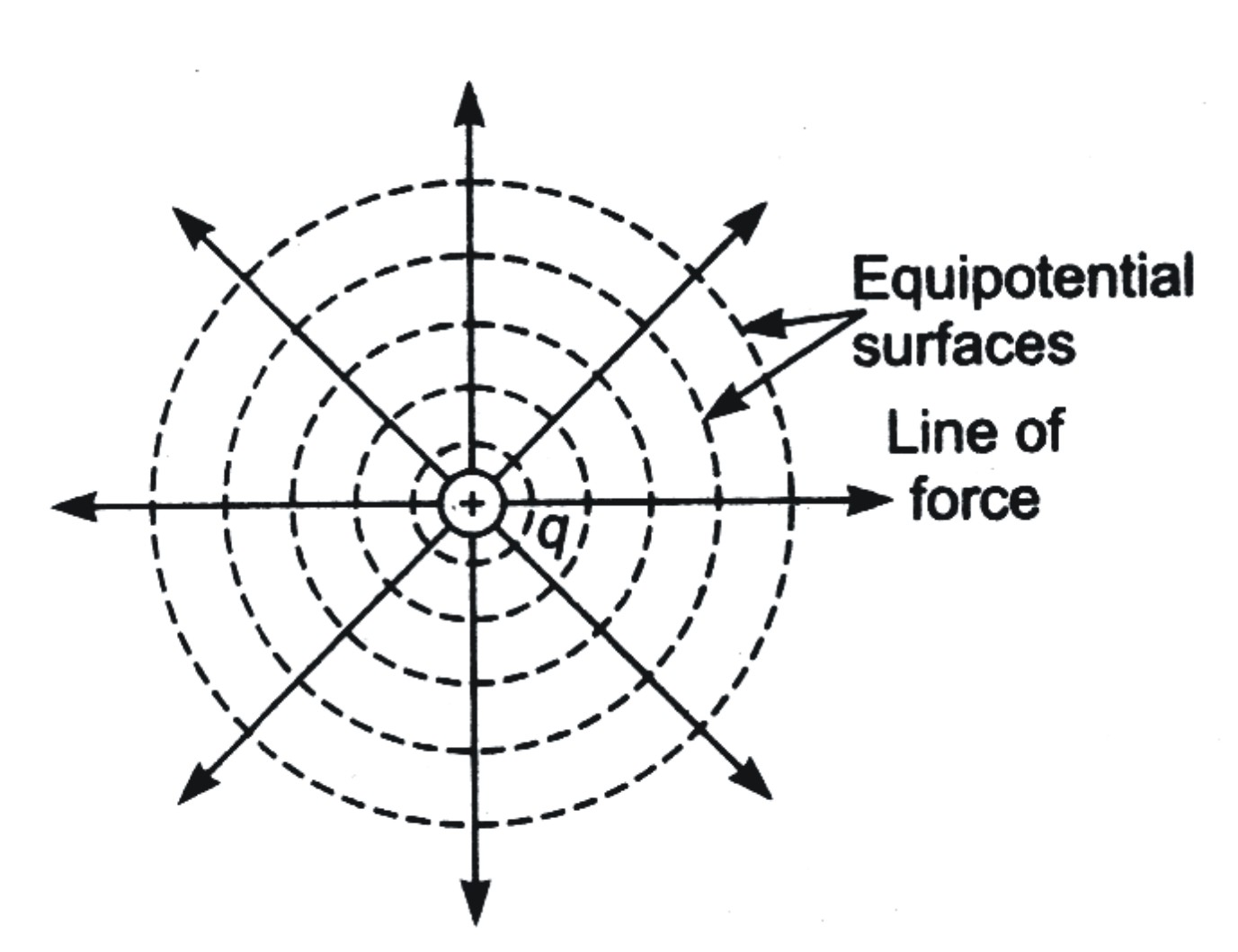electrostatic potential and capacitance   previous year u0026 39 s questions