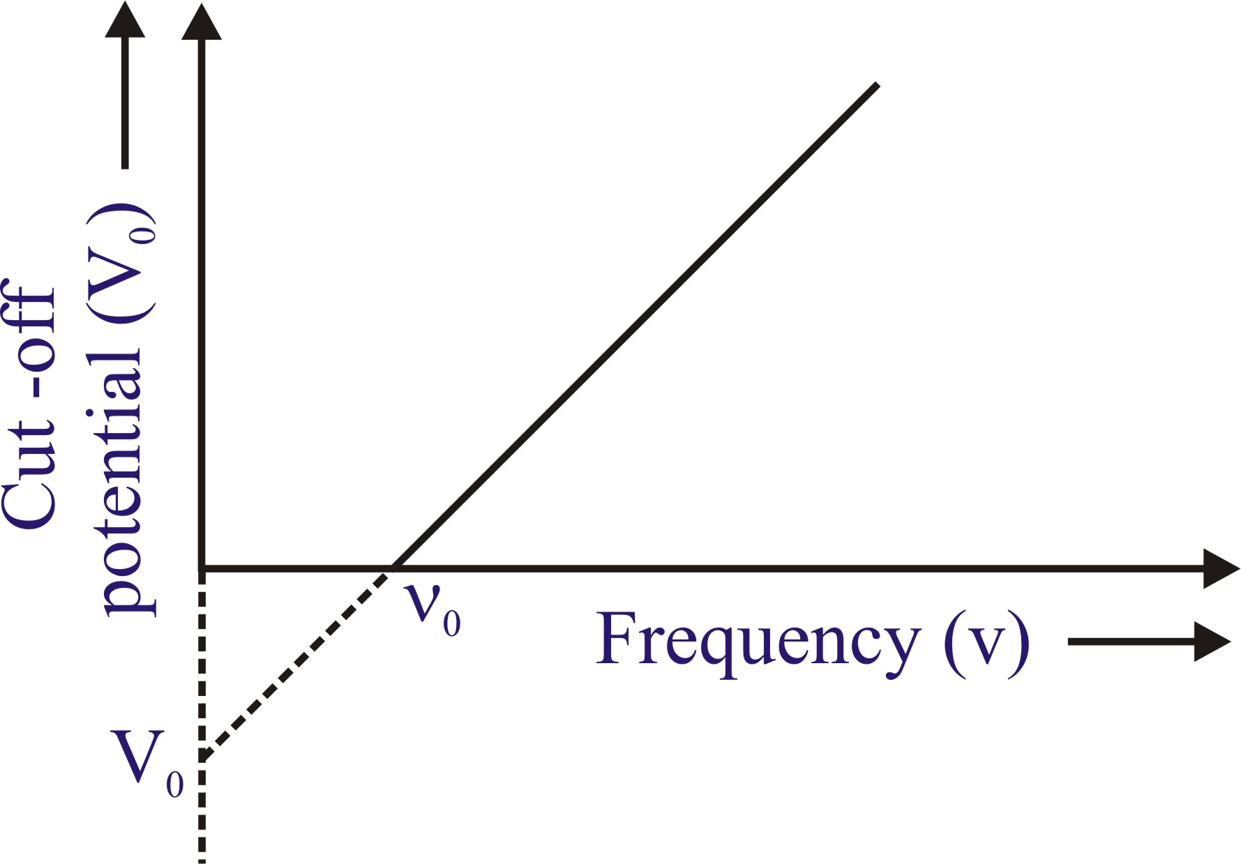 Effect of Change in Frequency on Voltage
