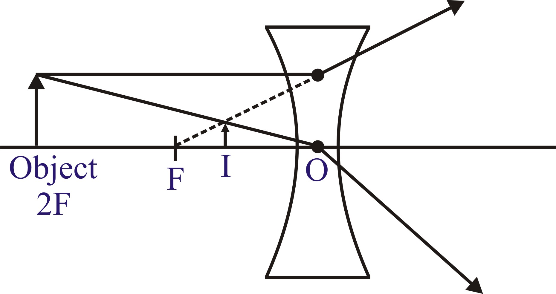 Light Reflection And Refraction Schand How To Draw Diagrams