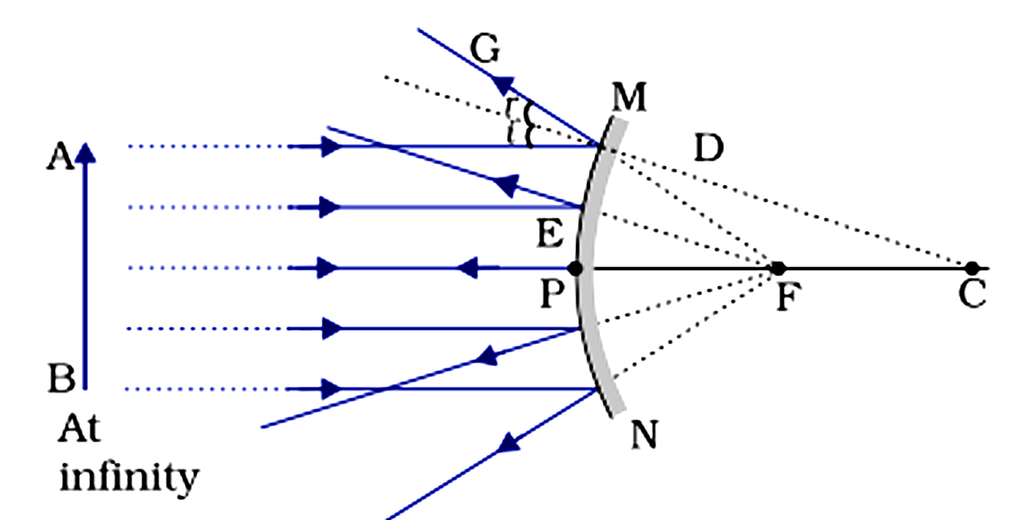 Light Reflection And Refraction Schand How Do You Draw Ray Diagrams On A Plane Mirror With Point Objec 4
