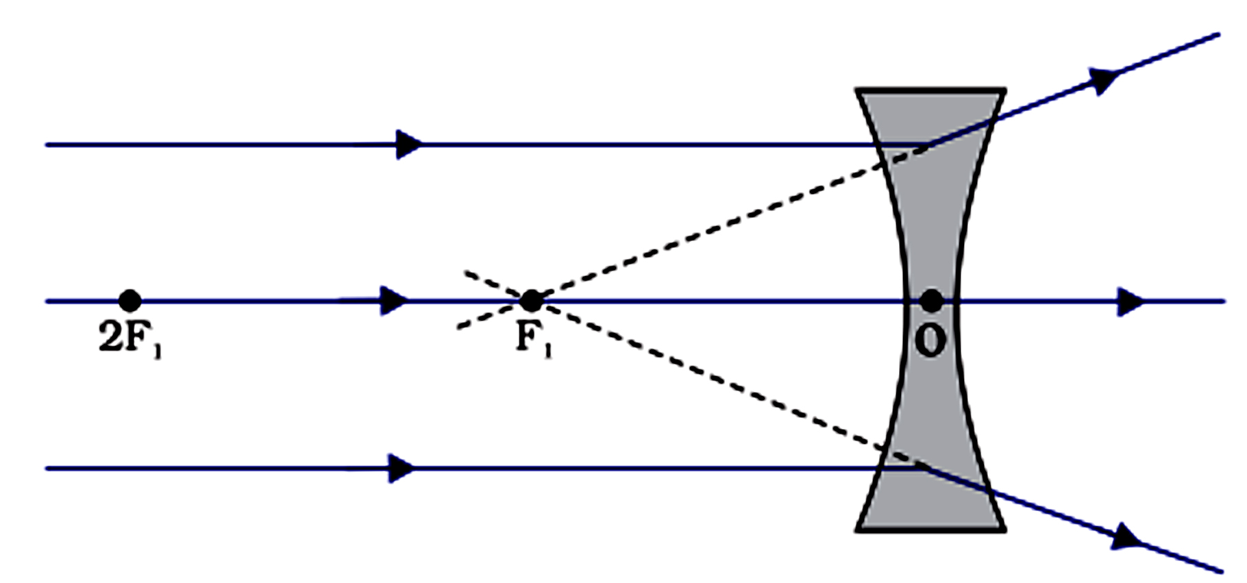 Light Reflection And Refraction Schand How Do You Draw Ray Diagrams On A Plane Mirror With Point Objec 10
