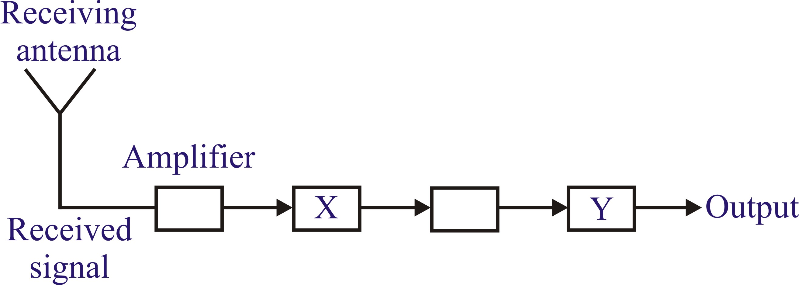 Communication System Previous Years Questions Block Diagram Of Tv Receiver