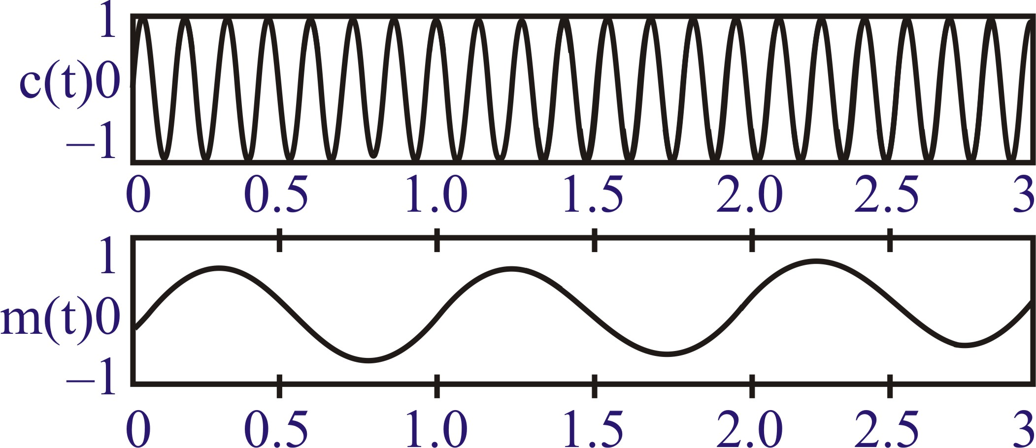 Communication System Previous Years Questions Radio Waves Diagram The Basic Shape Of Wave
