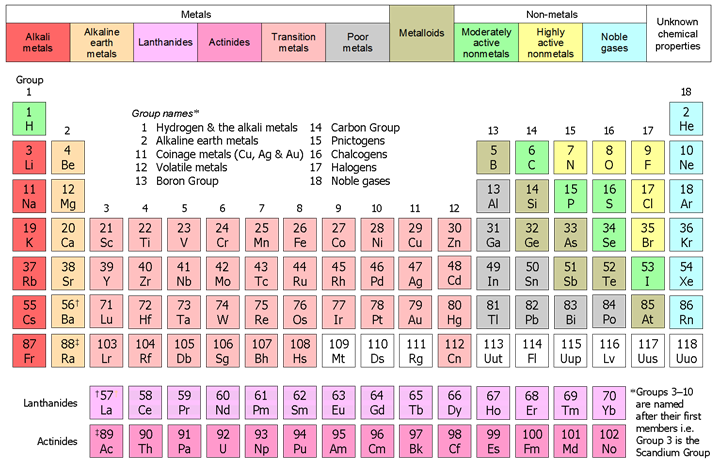 Periodic classification of elements chapter notes dronstudy exception in 18th group element have 8 valence e except helium but still helium is a appropriately placed in 8th group as it also has stable electronic urtaz Image collections