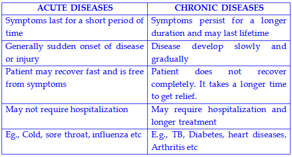 2 examples of possible surrogate endpoints in various diseases.